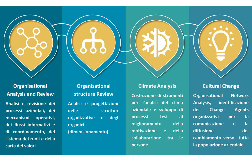 change management, sviluppo, development, culture, cultural change, cambiamento, cambiamento organizzativo, development, baglietto & partners
