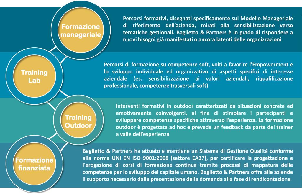 baglietto & partners, formazione, training, sviluppo, development