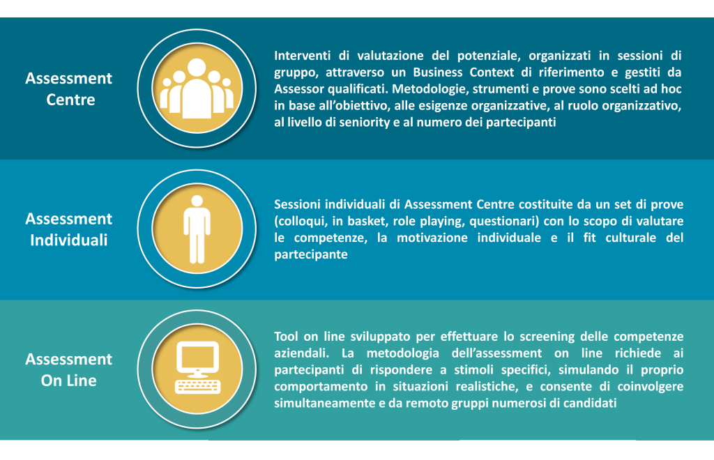 baglietto & partners, assessment centre, assessment center, development, sviluppo
