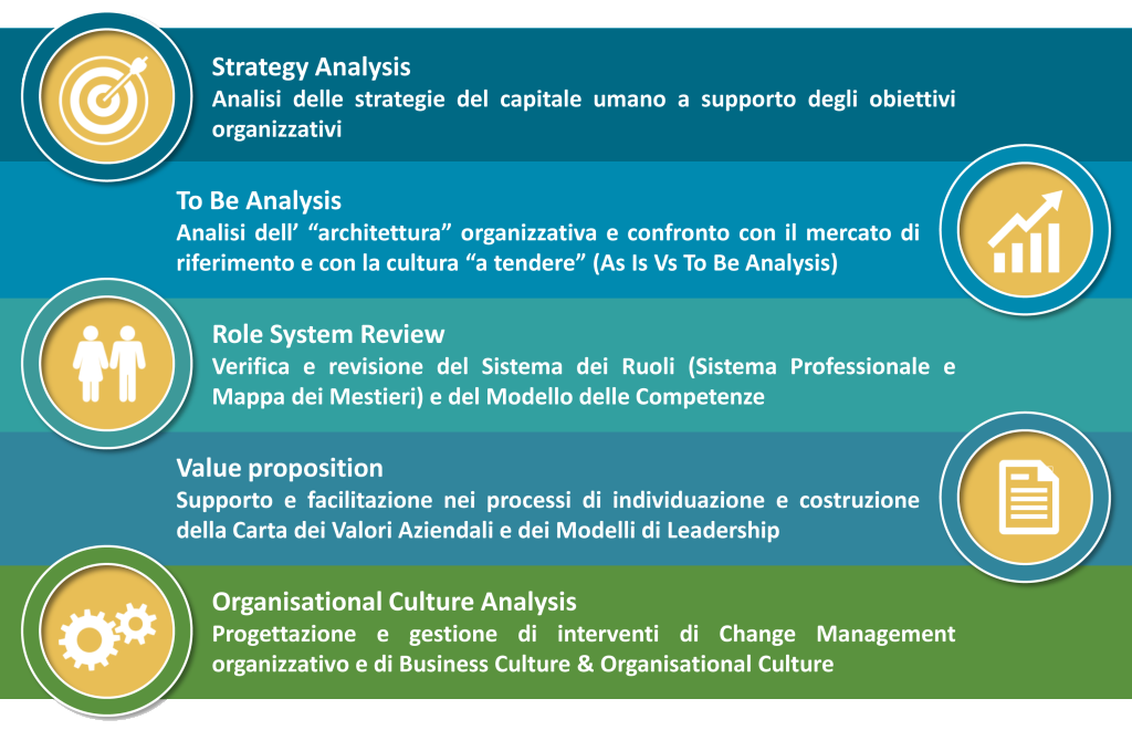 baglietto & partners, sviluppo, people strategy, human resources