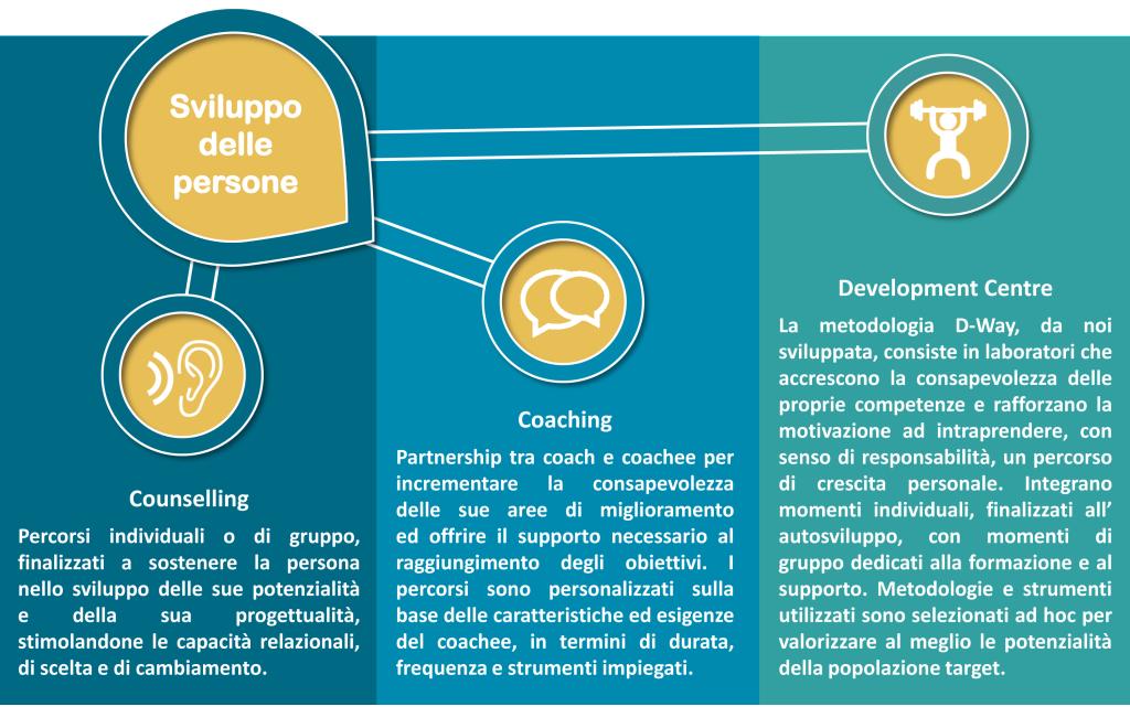 baglietto & partners, coaching, counselling, conuseling, development, sviluppo, risorse umane, human resources