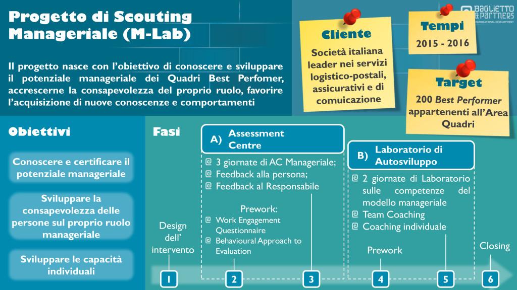 assessment centre, assessment center, sviluppo, laboratorio di sviluppo, training, manager, competenze manageriali, development